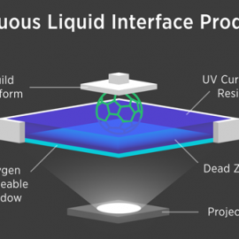 Continuous Liquid Interface Production 3D Printing